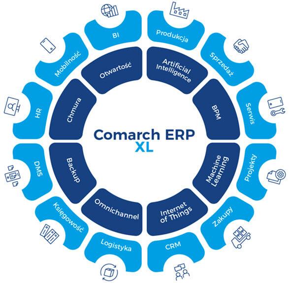 Comarch ERP XL